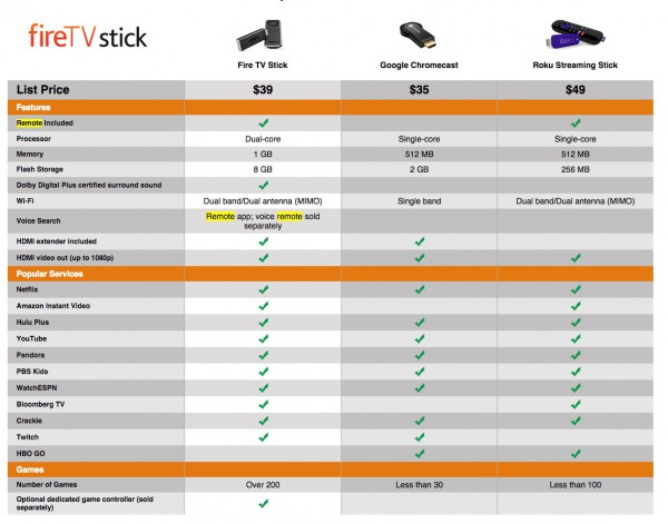 firetvstick_vs_chromecast