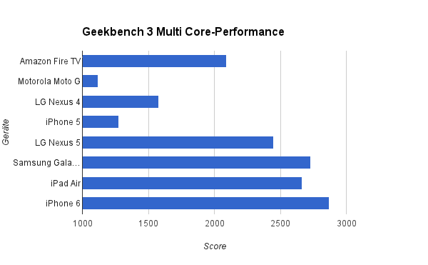 geekbench_multicore