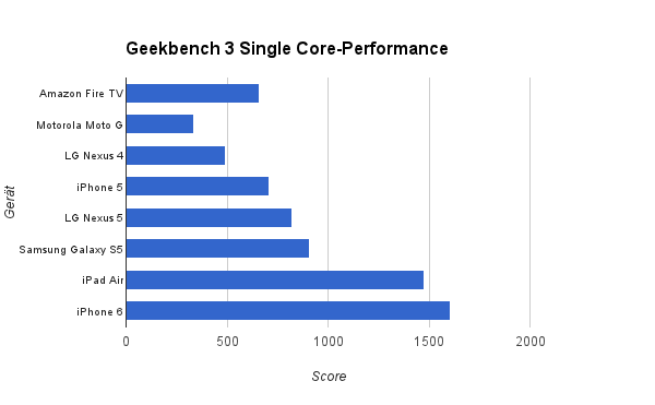 geekbench_singlecore