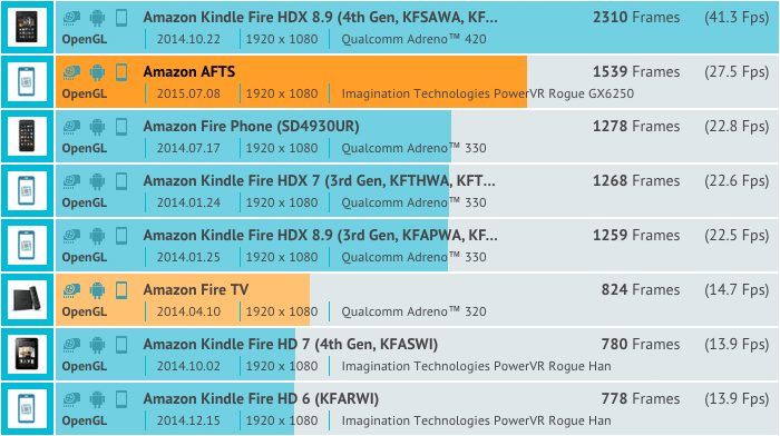 Fire TV Stick 2 Benchmarkl