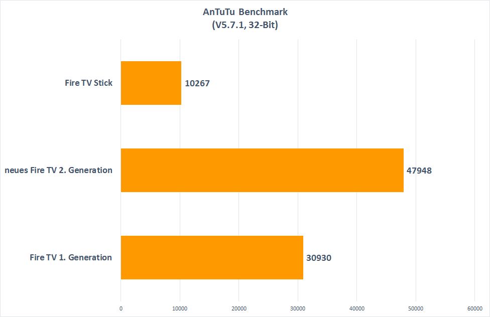 Fire TV 2015 im Benchmark