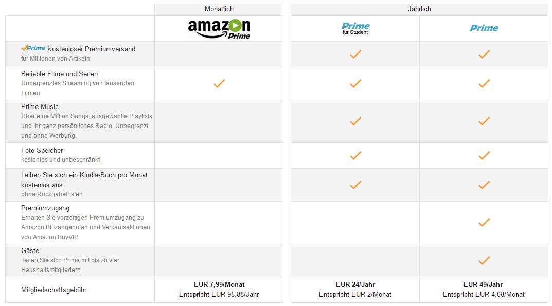 Kosten Amazon Prime